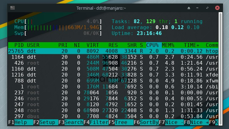 htop command on Linux